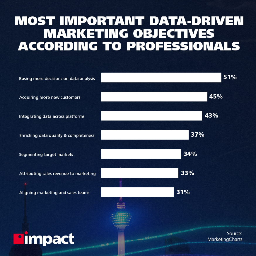 Most important data-driven marketing objectives according to professionals