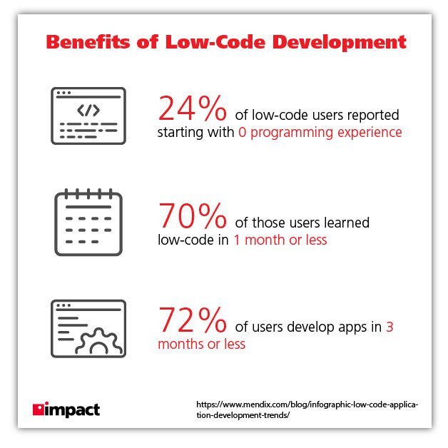 benefits of low code graphic