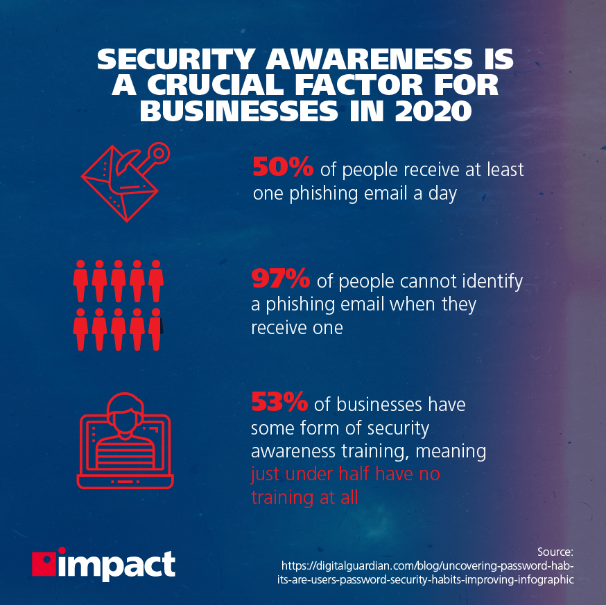 Security awareness is a crucial factor for businesses in 2020