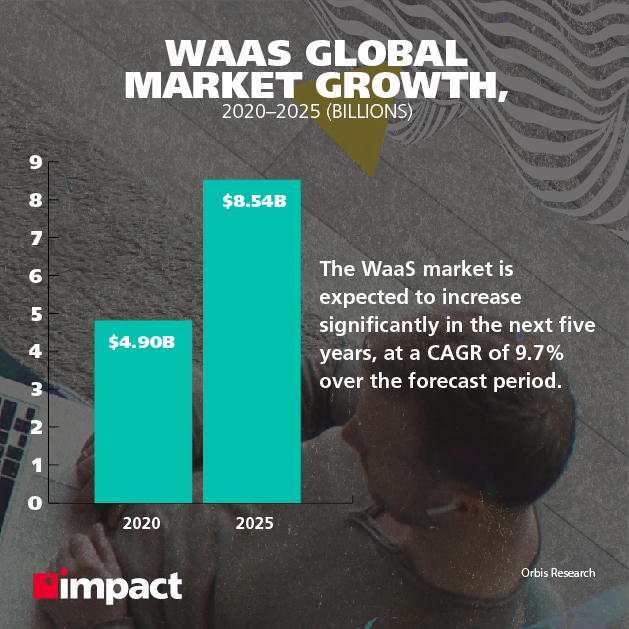 WaaS Global market growth, 2020 to 2025