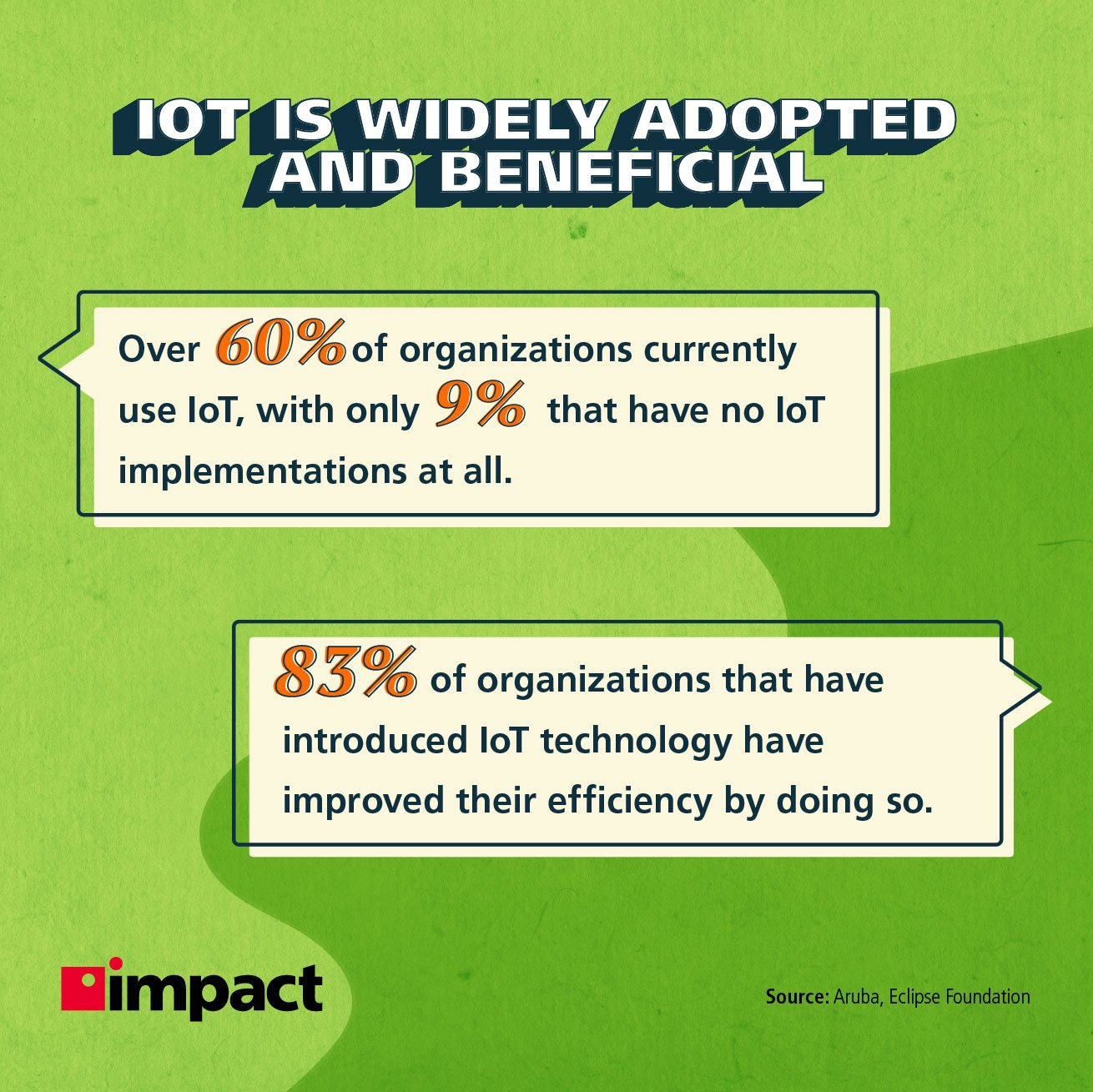IoT is widely adopted and beneficial