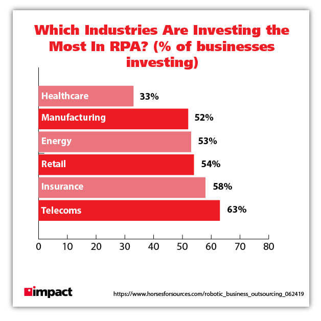 rpa investment by percentage of business graphic