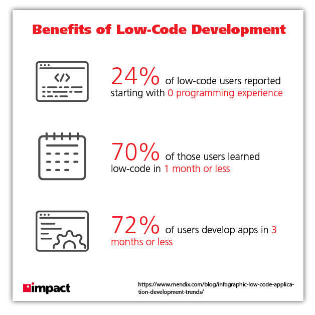 benefits of low code development graphic