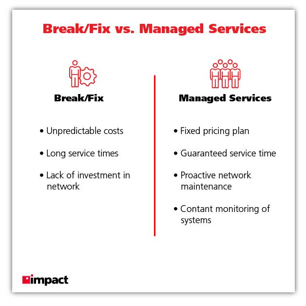 Break fix vs managed service provider graphic