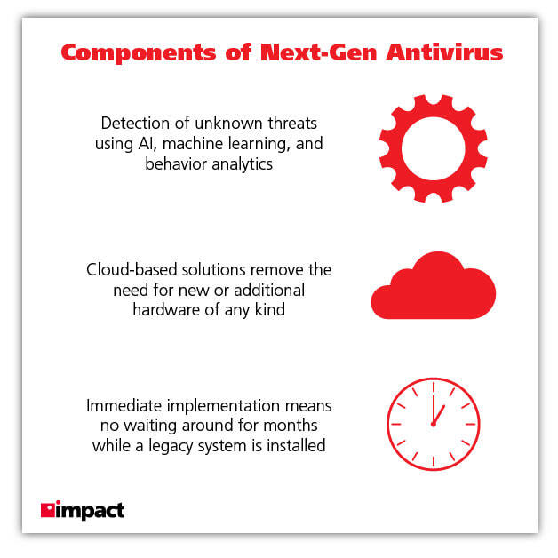 components of next gen antivirus graphic