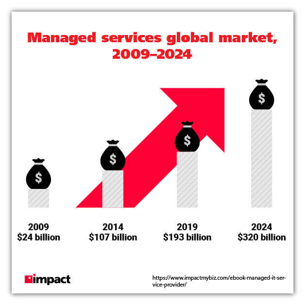 managed services global market size graphic