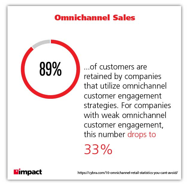 omnichannel graphic