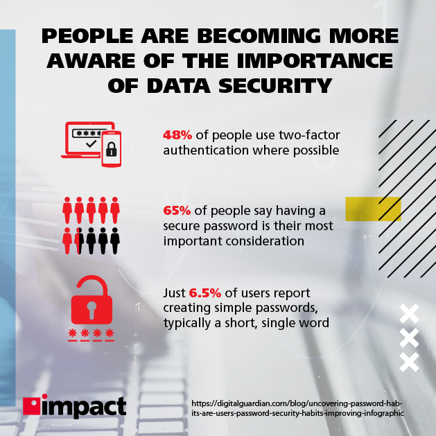People are becoming more aware of the importance of data security