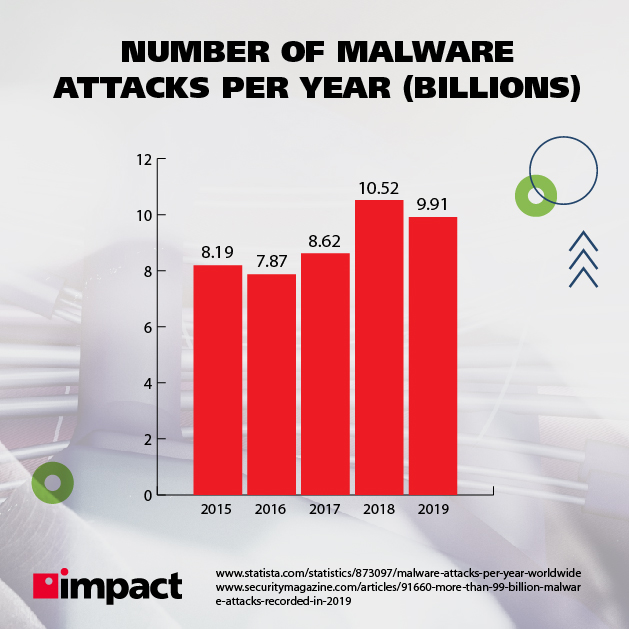 Number of malware attacks per year in billions
