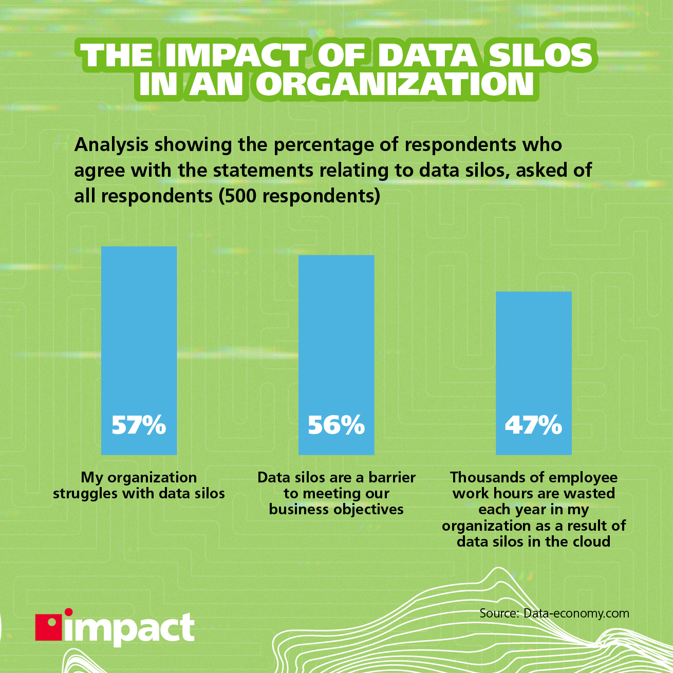 Impact of data silos in an organization