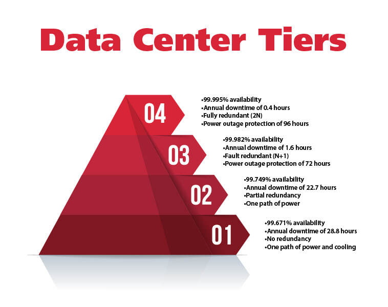 data center red pyramid tiers explained