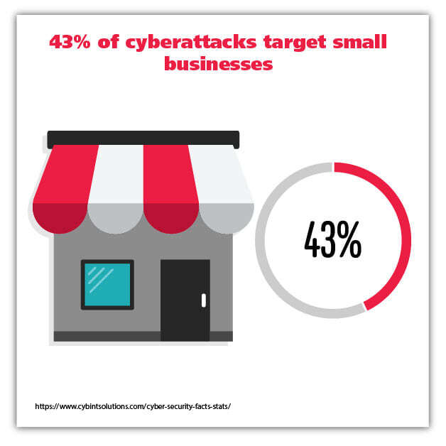 43 percent of cyberattacks graphic
