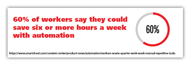 60 percent automation hours saved graphic stat