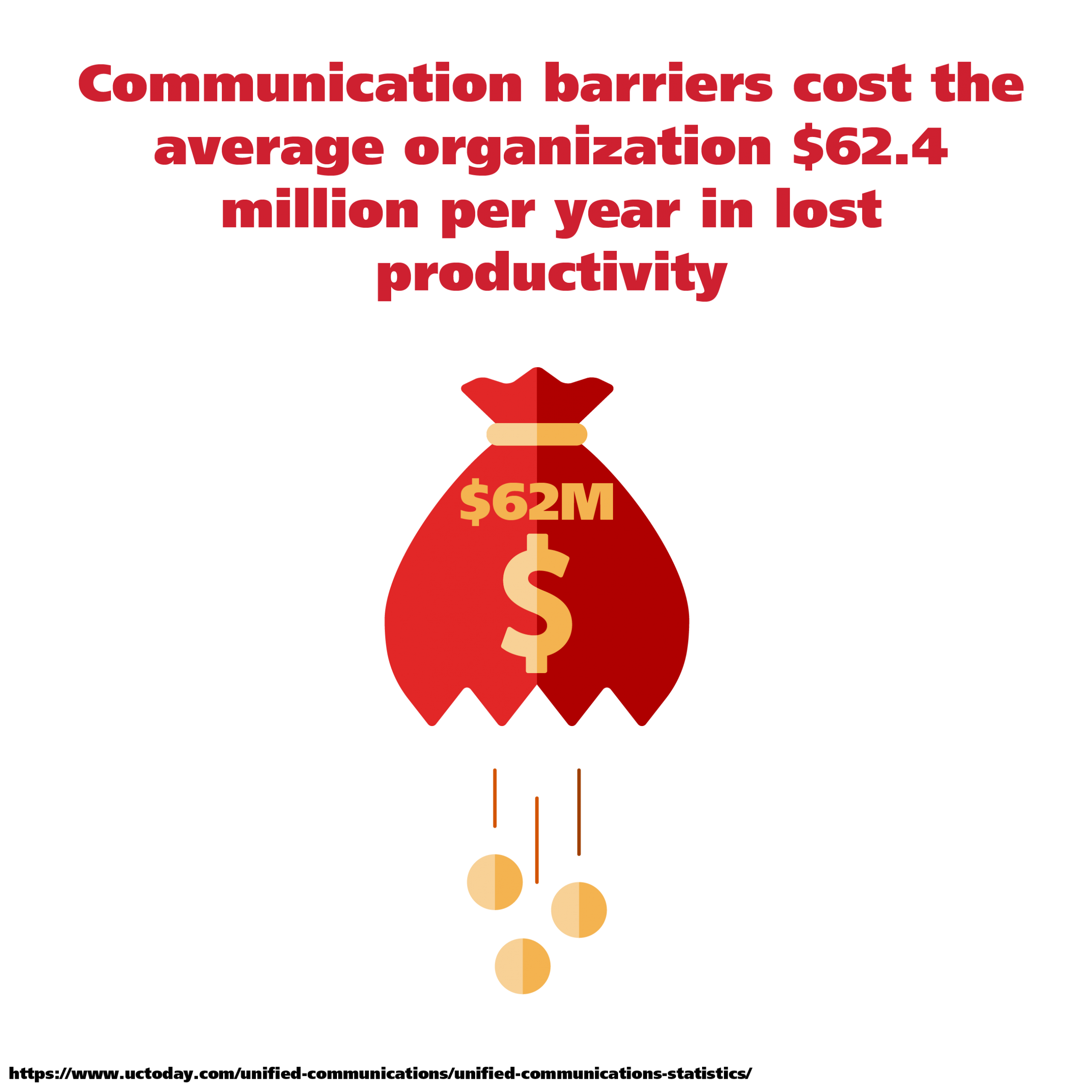 Communication barriers cost the average organization $62 million per year