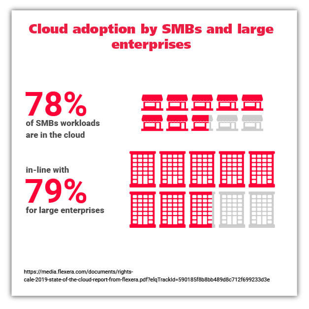cloud adoption SMBs graphic