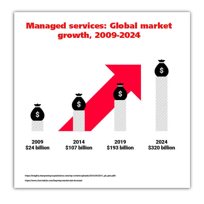 managed service industry growth chart
