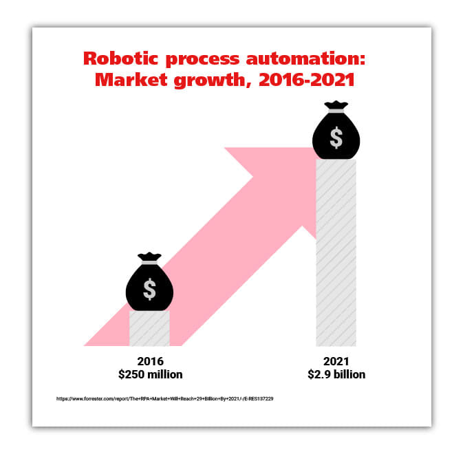 robotic process automation size of market growth graphic stat