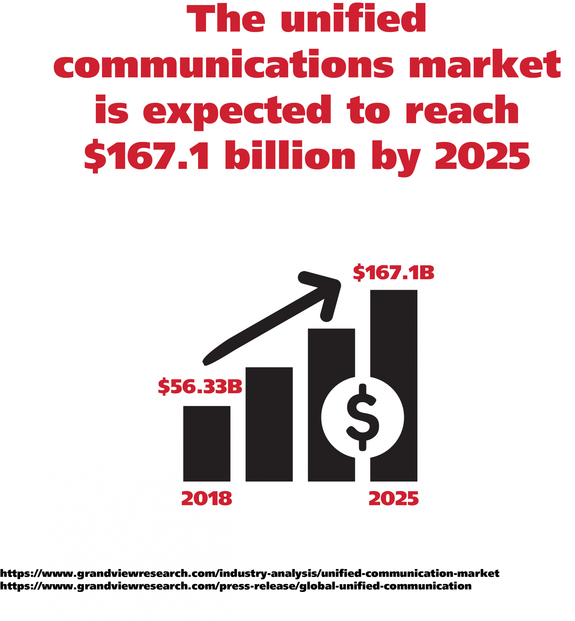 unified communications market size