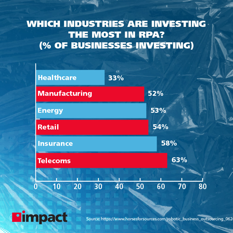 technology examples blog infographic on industries investing in rpa