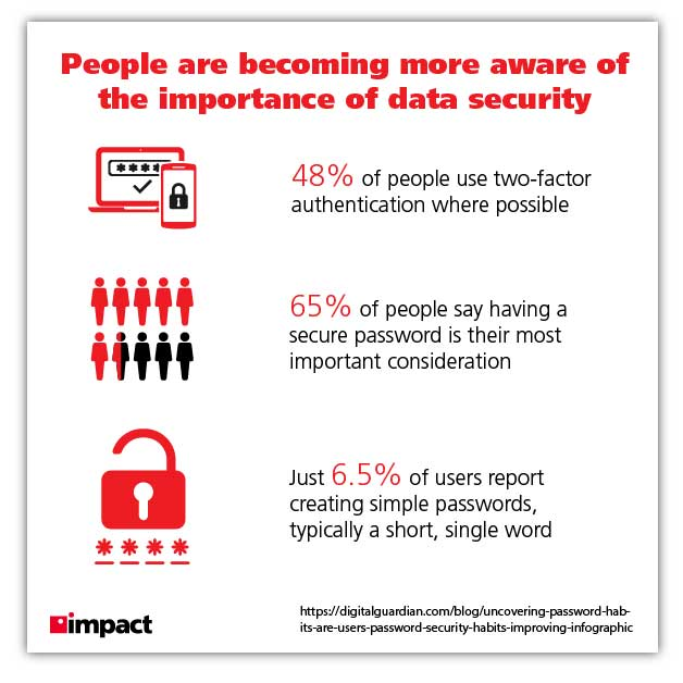 data security personal passwords graphic