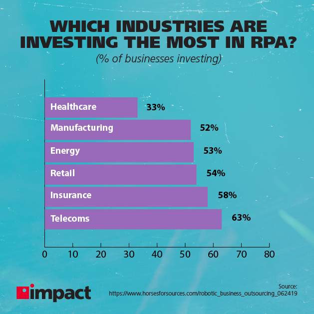 Which industries are investing the most in RPA?