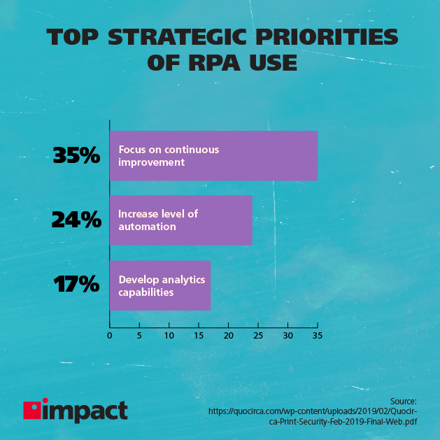The strategic priorities of RPA use