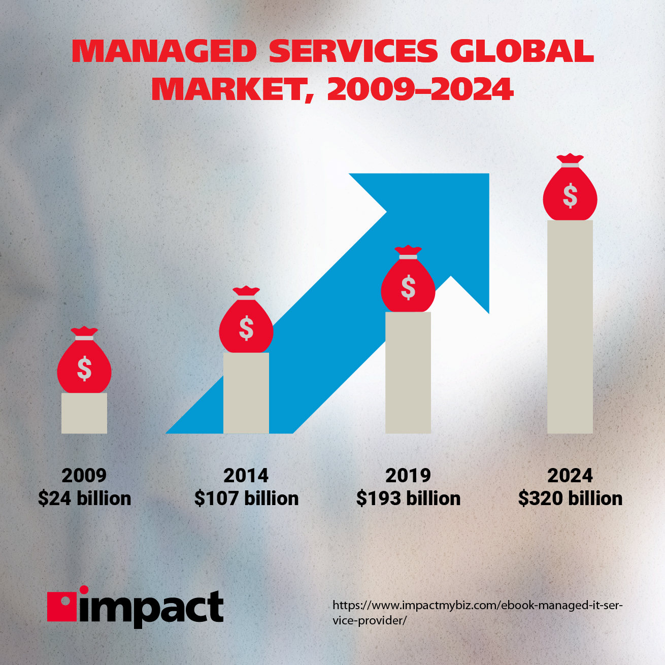 Managed services global market, 2009-2024