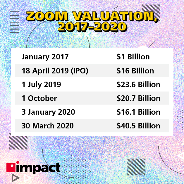 Zoom's valuation, 2017-2020