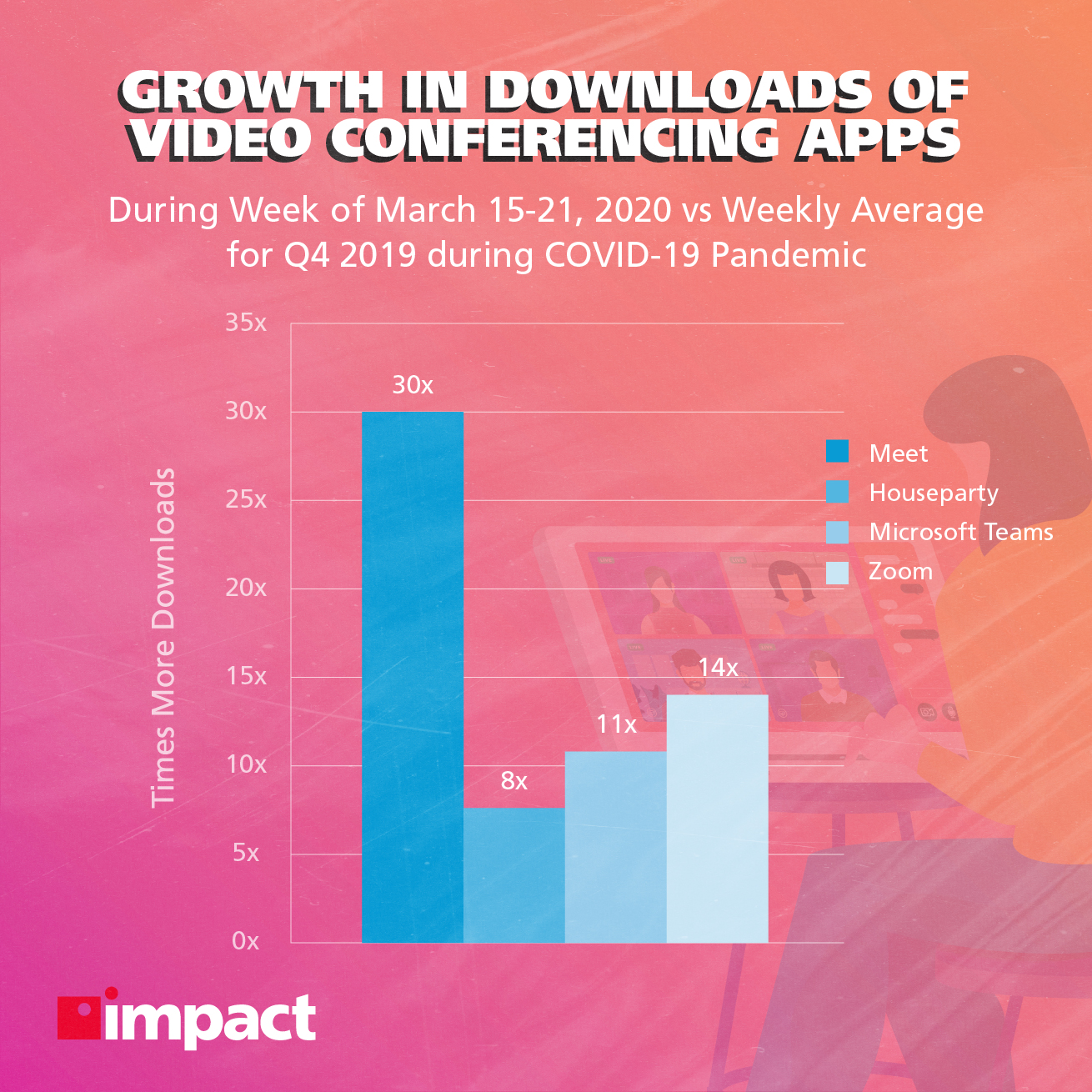 Growth in downloads of video conferencing apps