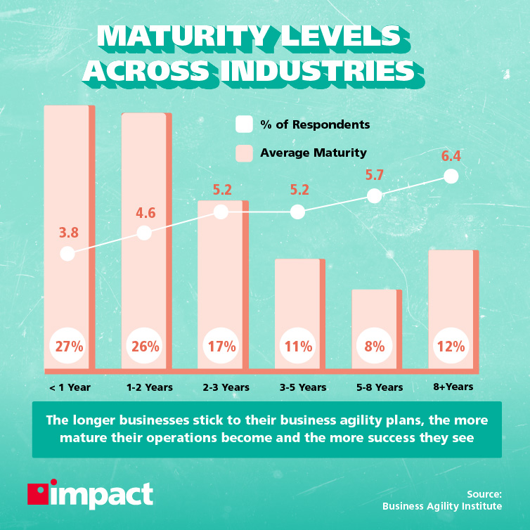 Digital maturity levels across industries