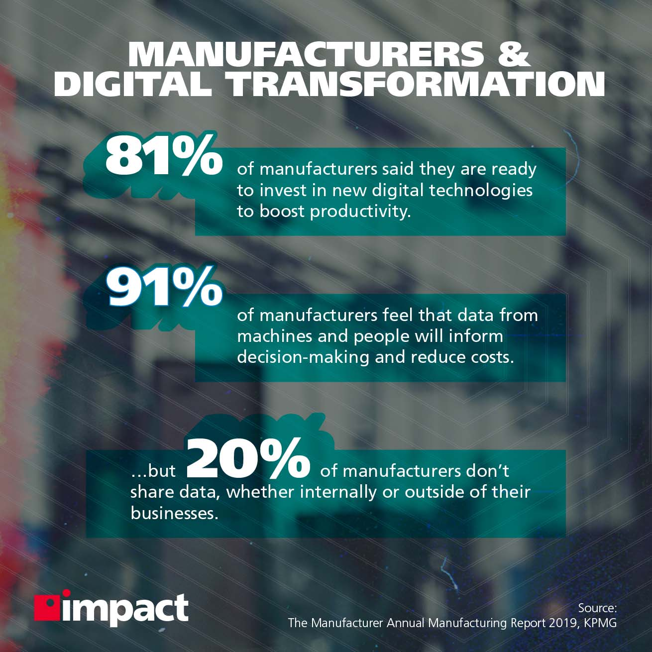 Stats on Manufacturers using digital transformation