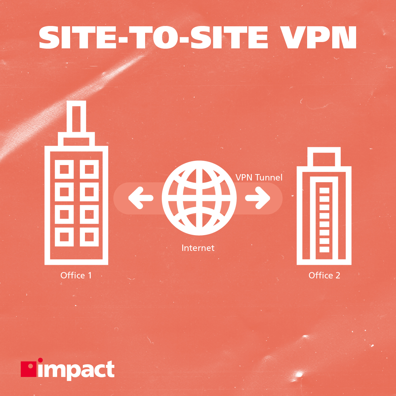 Site to site VPN visual explainer