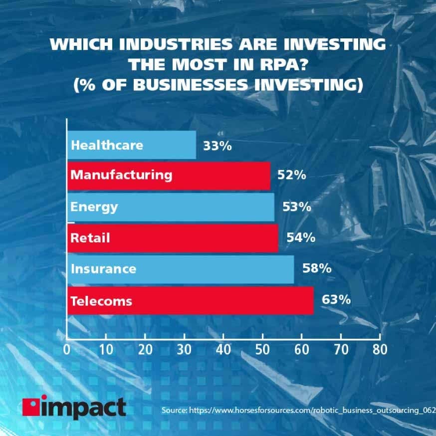 Which industries are investing the most in RPA?   Advanced technology examples in business
