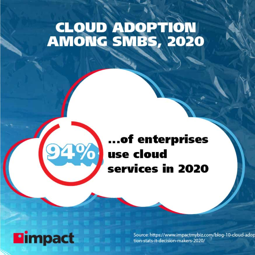 Cloud adoption among SMBs, 2020   Advanced technology examples in business