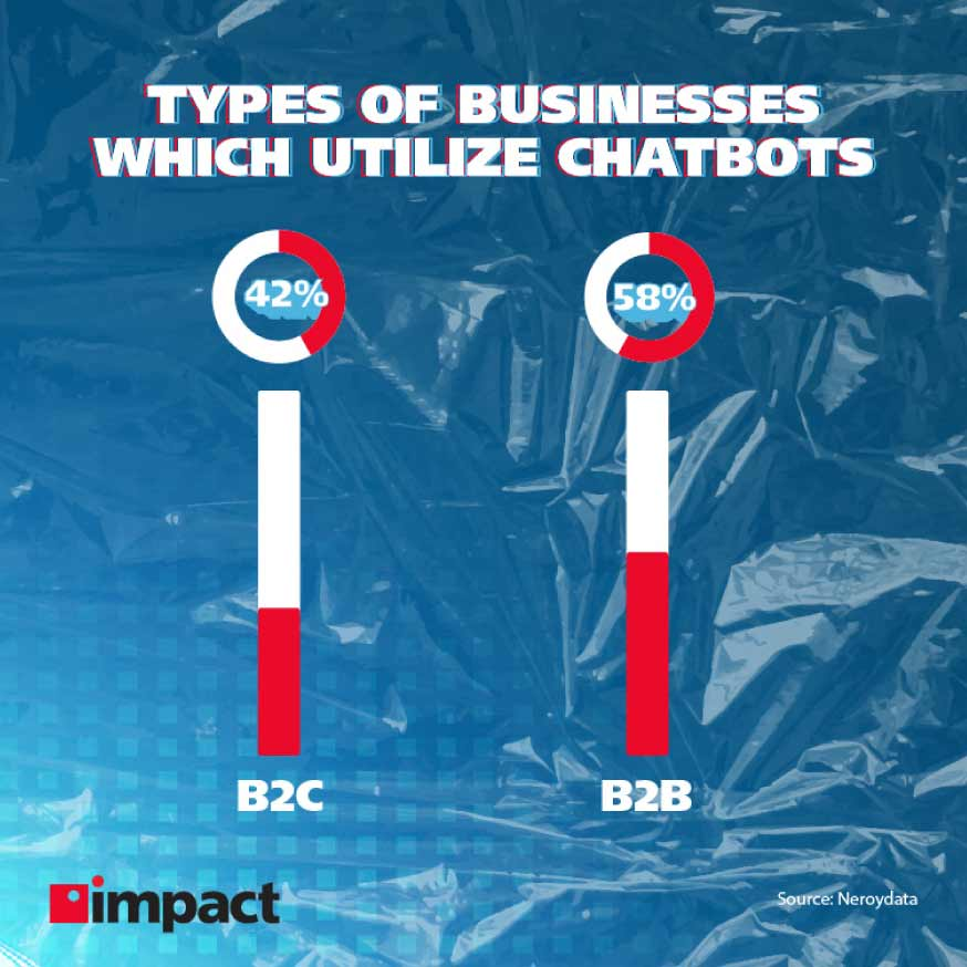 Types of businesses which utilize chatbots   Advanced technology examples in business
