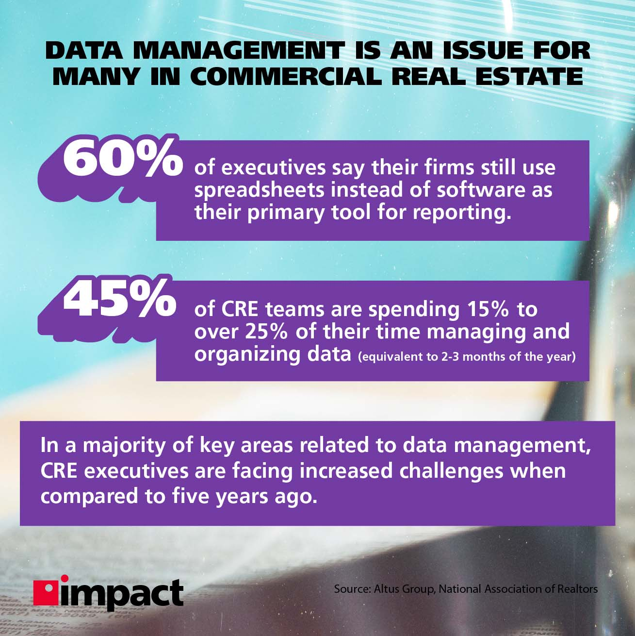 Info image on how Data management is an issue for many in commercial real estate.