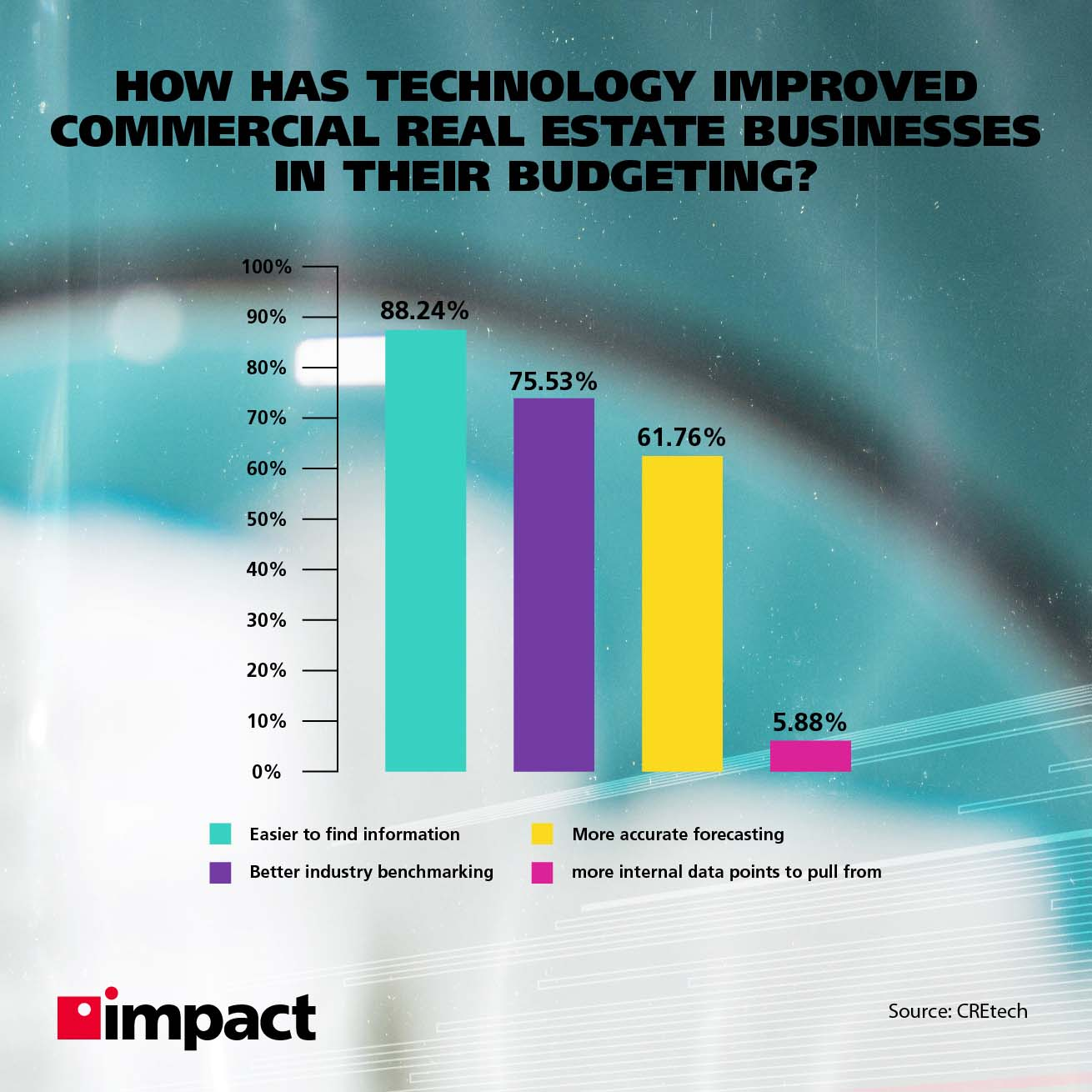 Bar graph on how technology has improved commercial real estate