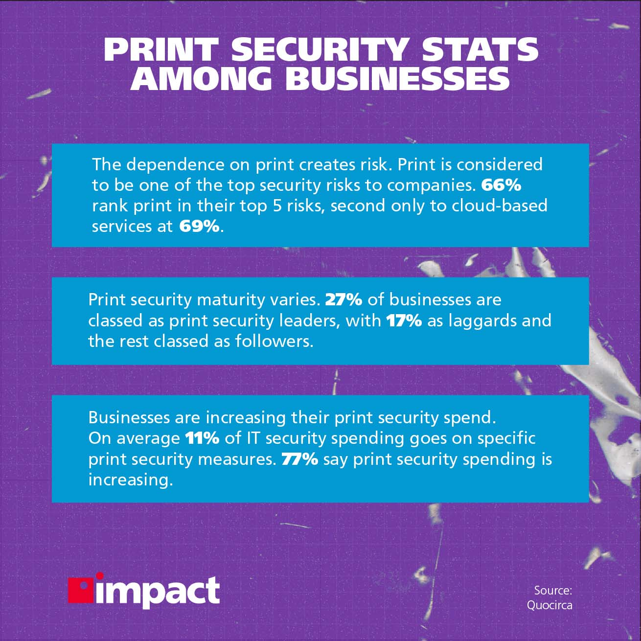 Info image on print security stats among businesses.