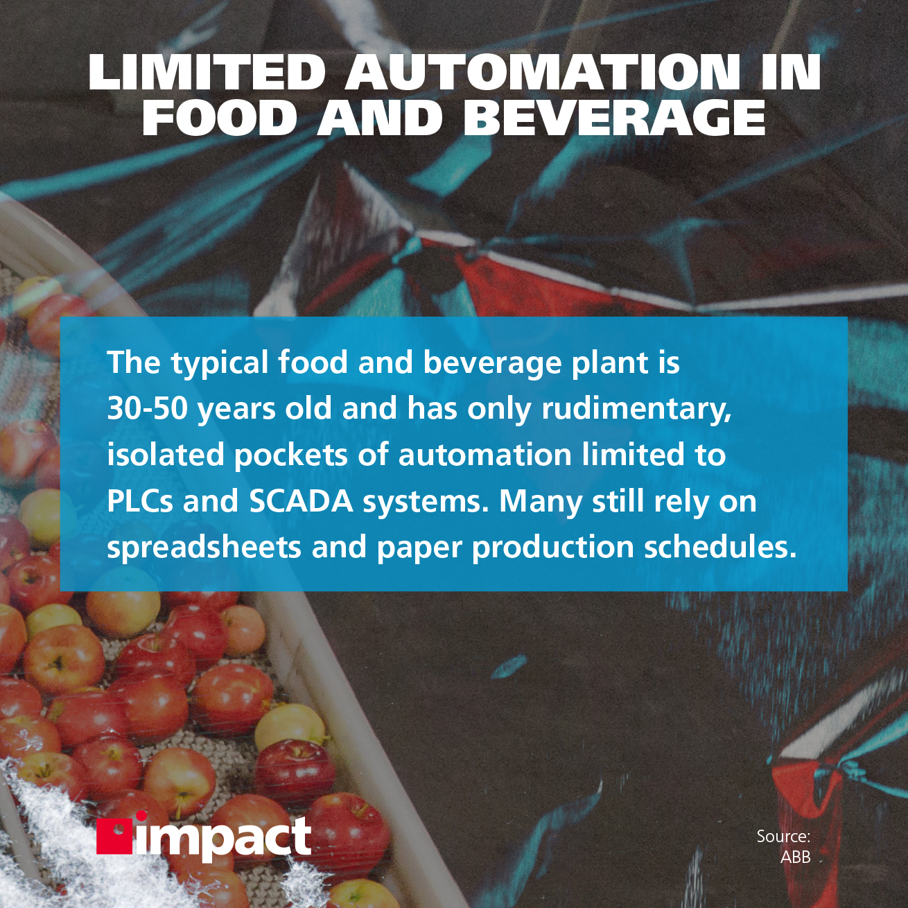 Limited automation in food and beverage industry