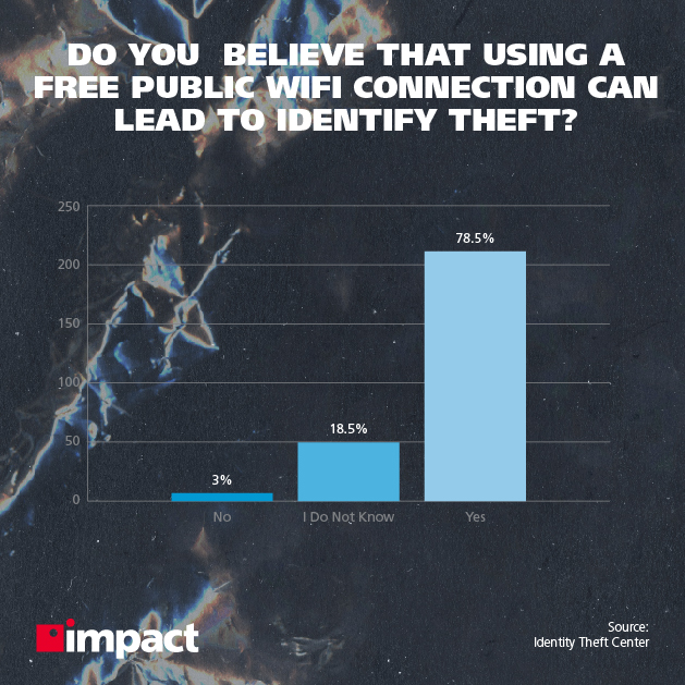 Do you believe that using a free public wifi connection can lead to identity theft?
