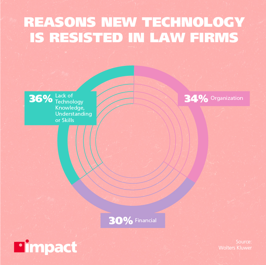 Reasons new technology is resisted in law firms