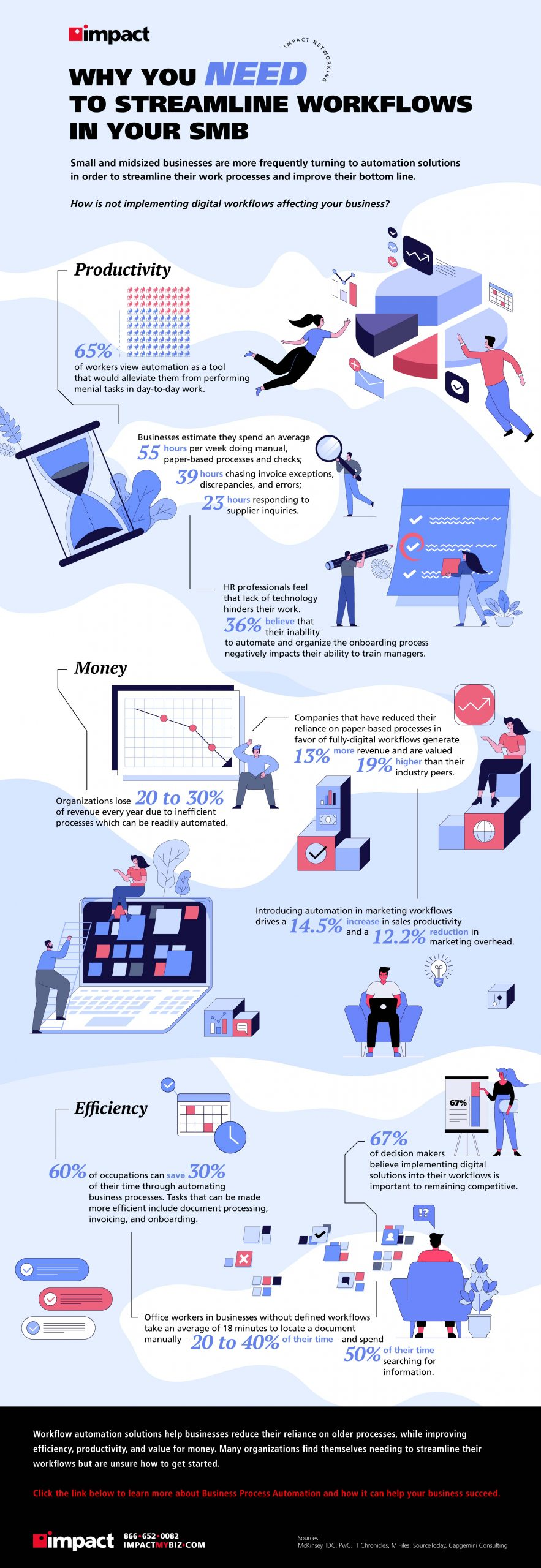 Infographic on Why you need to streamline workflows in your SMB