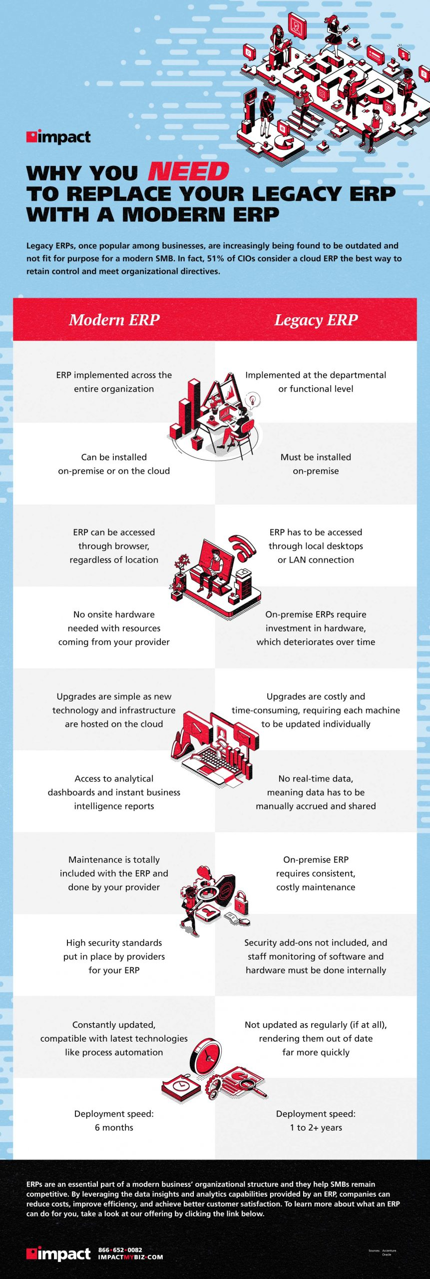 Infographic on why you need to replace your ERP