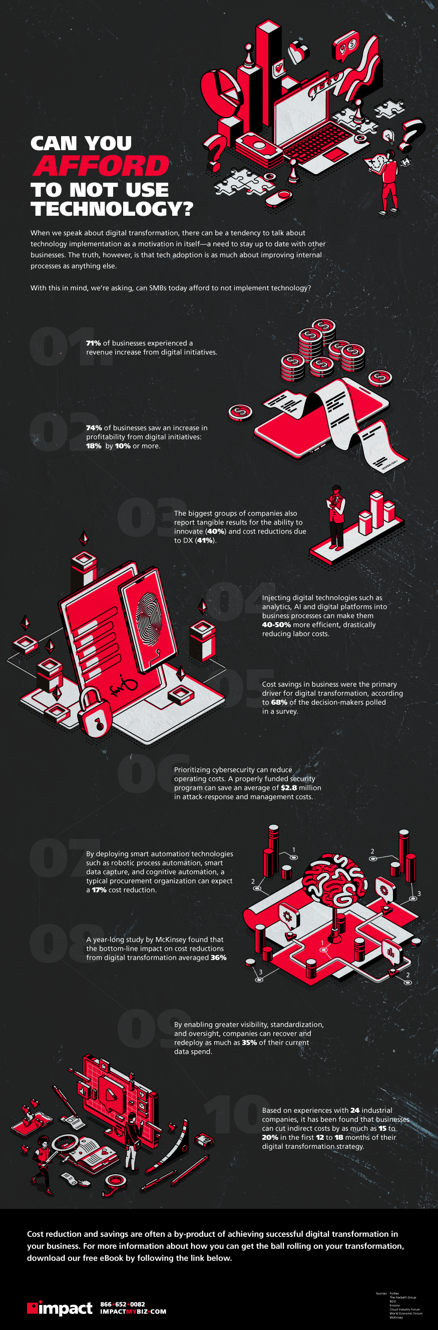 Digital transformation cost infographic