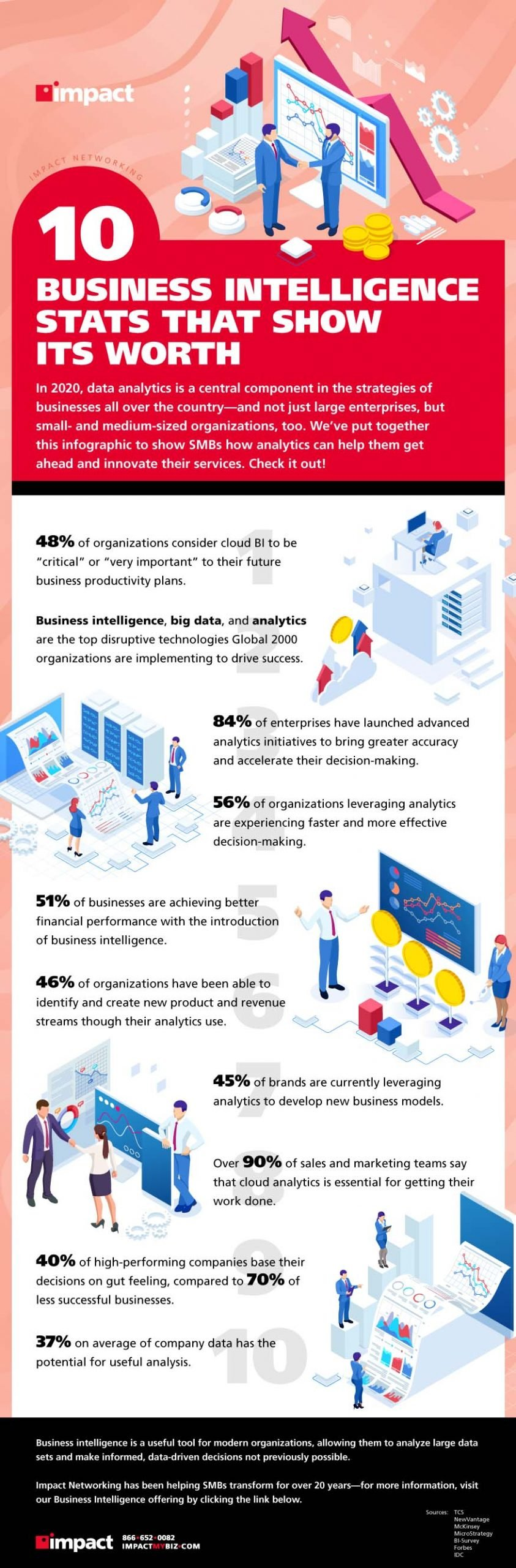 Infographic on 10 business intelligence stats that show its worth