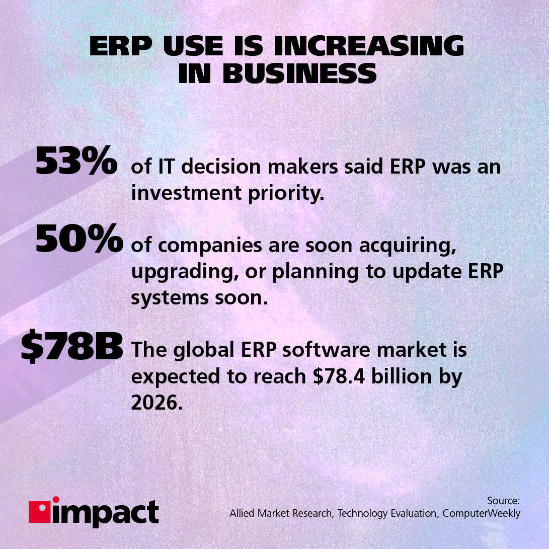 ERP use is increasing in business