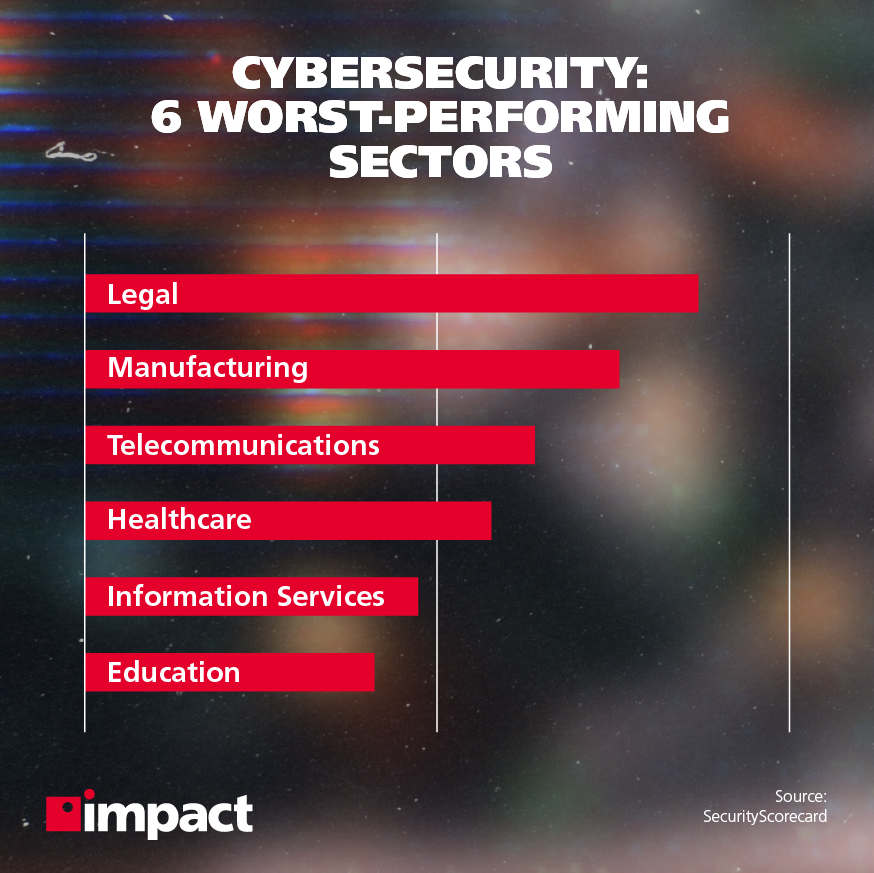 6 worst-performing sectors in cybersecurity