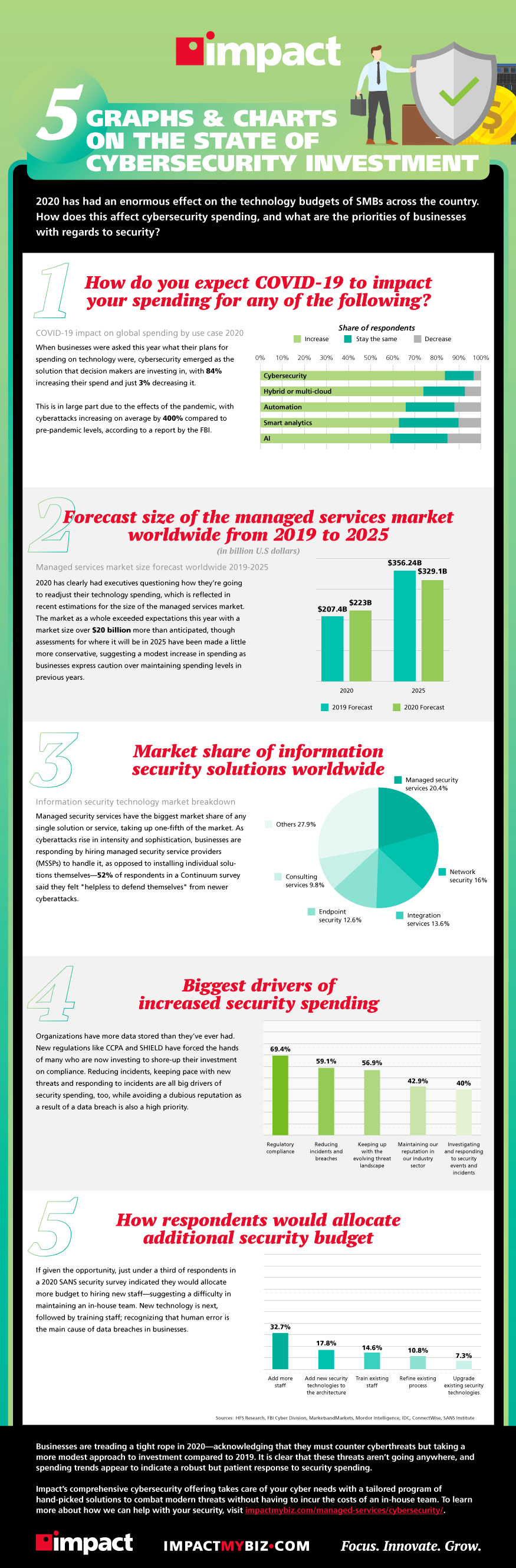 5 graphs and charts on the state of cybersecurity