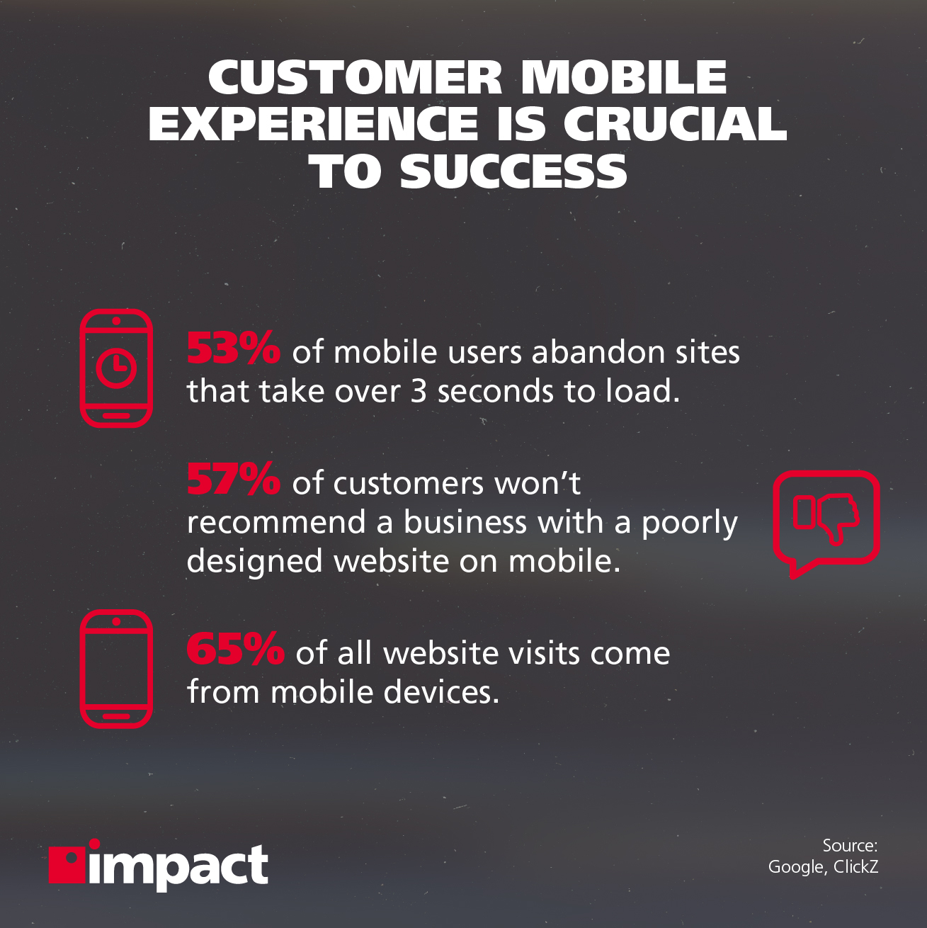 Ways to Improve Your Customer Experience Strategy mobile experience stats