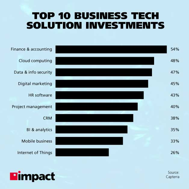 Best Tech Investments for Small Business Owners